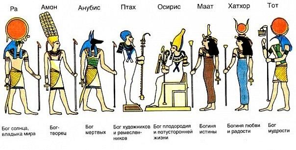 Все Боги Древнего Египта: список и описание