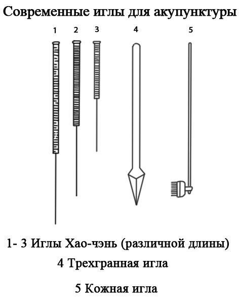 Виды акупунктуры